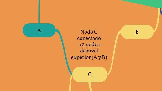 Nodos superiores