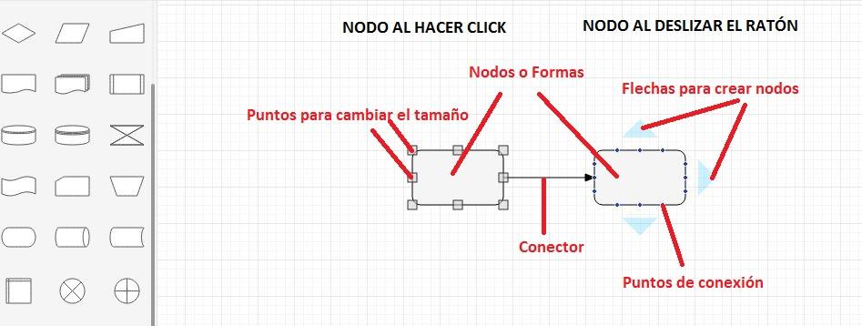 Diagramas de Flujo FAQ