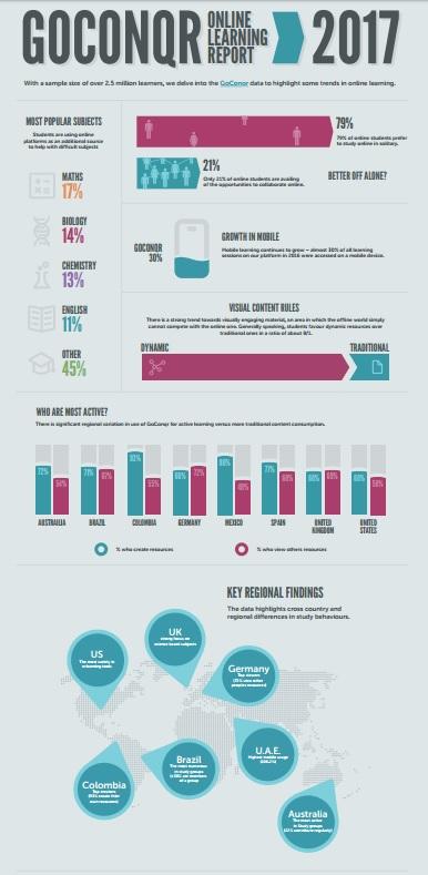infografico informe e-learning